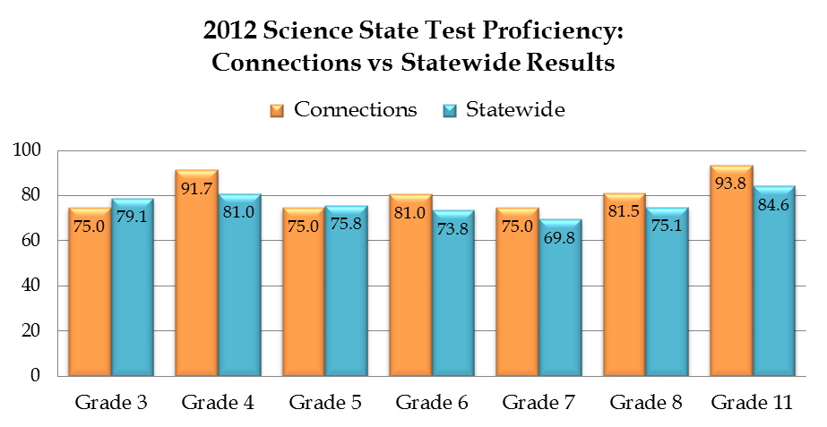 Science IACA Science Proficiency SY 1213 Grade 3 4 5 6 7 8 11 N 8 12 12 21 20 27 16 % 75.0 91.7 75.0 81.0 75.0 81.5 93.8 IACA vs.