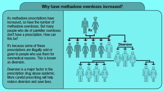 Diversion Opioids following pattern of Methadone
