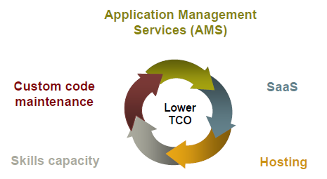Managed Services Cost controls and business demands typically drive the decision to use Managed Services.