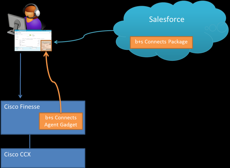 b+s Connects for Salesforce Voice Architecture Cisco Finesse offers a REST API for CTI applications.