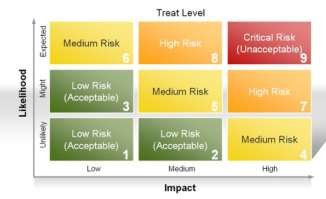 Solution Implementation Risk Managemement by Mitigations Risk MPO SCS project Likelihood Impact Level Counter measure Extend scope with new requirements Low High Medium Limited availability of