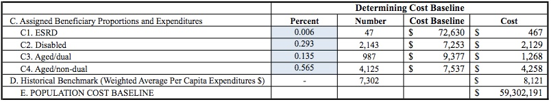 Population Cost Baselines: A Real World Example All Medicare ACOs will receive a table similar to figure 1.