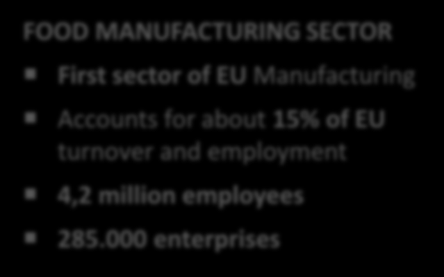 European Manufacturing Sectors FOOD MANUFACTURING SECTOR First sector of EU Manufacturing Accounts for about 15% of EU turnover and