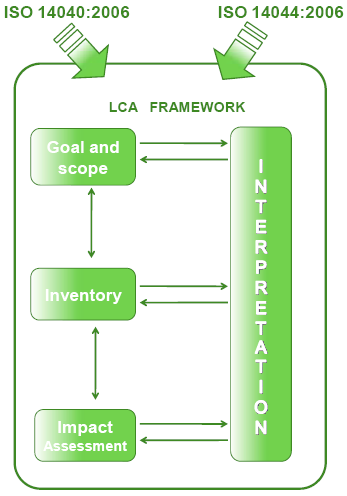STRUCTURE OF THE DOCUMENT The document follows the structure of rules ISO 14040 ISO 14044. The figure below shows the method adopted by ISO 14040:2006 Figure Errore.