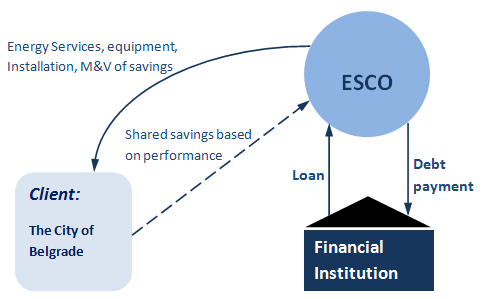 4.7 The ESCO Model Renewing Facilities to achieve Savings Many projects have been identified for this investment model, especially due to the number of old facilities and outdated technology in the