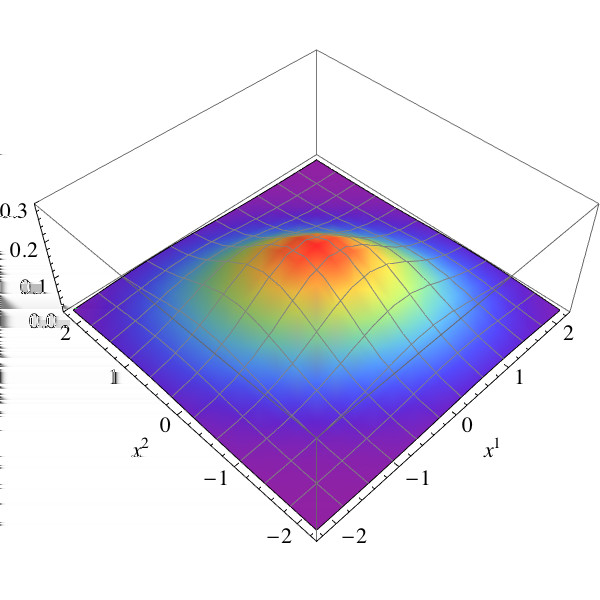 4.3 Visualizing the bivariate case (a) % = 0.4, N = 5 (b) % = 0.4, N = 20 (c) % = 0, N = 5 (d) % = 0, N = 20 (e) % = 0.4, N = 5 (f) % = 0.