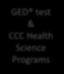 Program structure CCC healthcare bridge courses are available at three levels (from High Intermediate up); all levels incorporate contextualized instruction Sample schedules 20 hours per week: Bridge