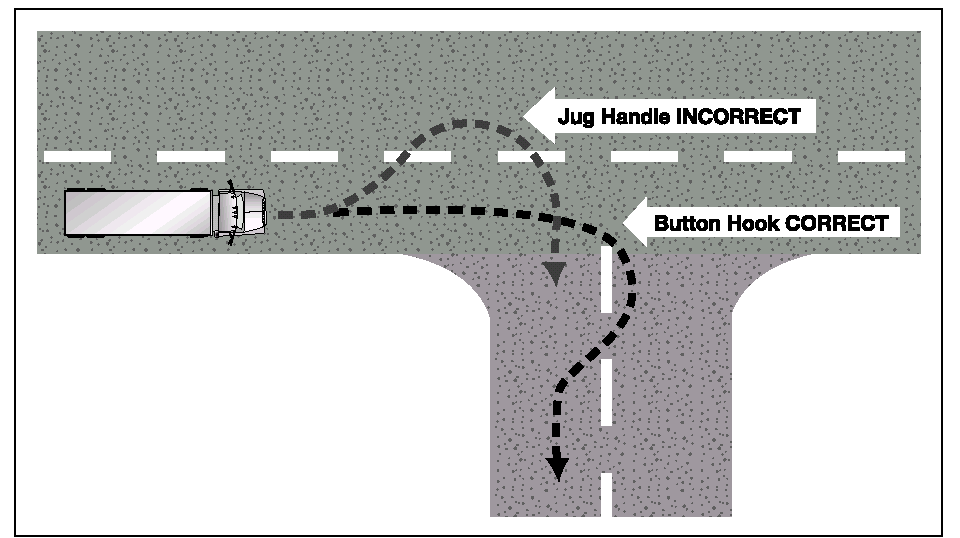 This is better than swinging wide to the left before starting the turn because it will keep other drivers from passing you on the right. See Figure 6.4. Figure 6.3 Figure 6.2 Stop Using the Brake.