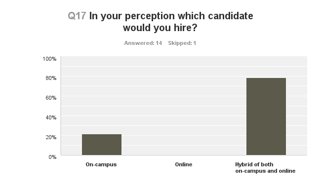 Employers Perception of Online Degrees 11 had stated that they disagreed with the statement I would not hire someone with an online degree when asked who they would hire their answer changed
