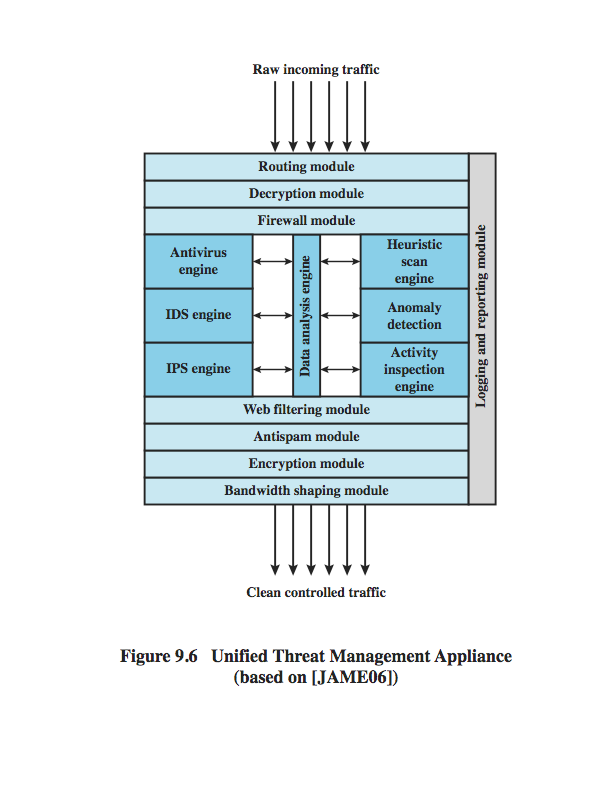 Unified Threat Management Products Nov.
