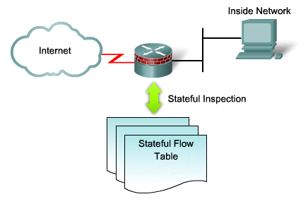 CBAC relies on a stateful packet filter that is application-aware. The state table tracks the sessions and inspects all packets that pass through the stateful packet filter firewall.