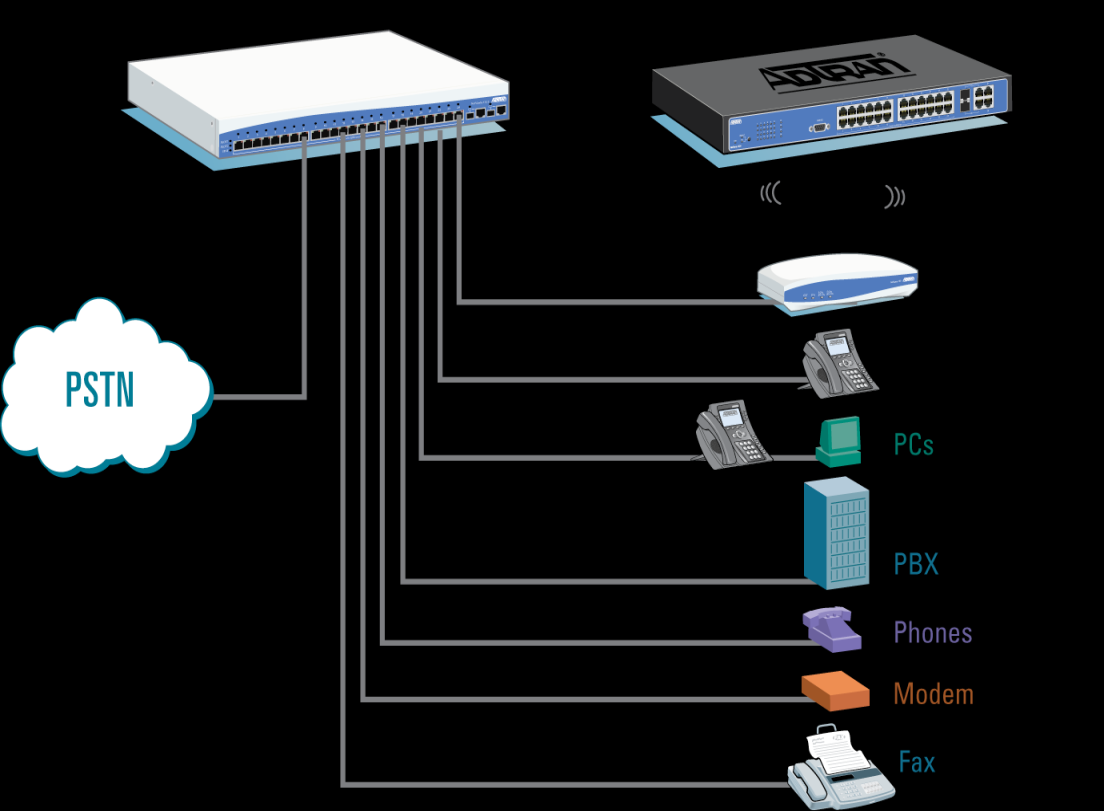 Hosted PBX CPE and Branch