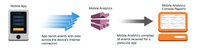 What is Amazon Mobile Analytics? Amazon Mobile Analytics is a service for collecting, visualizing, understanding and extracting app usage data at scale.