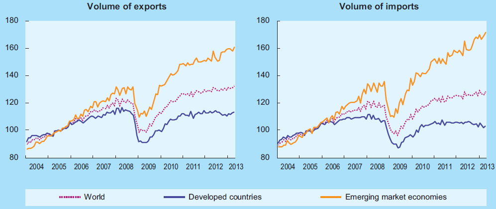 World trade by volume Source: