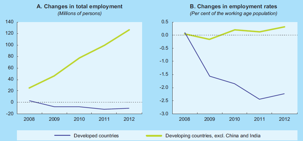 Also in real economy: Changes in employment