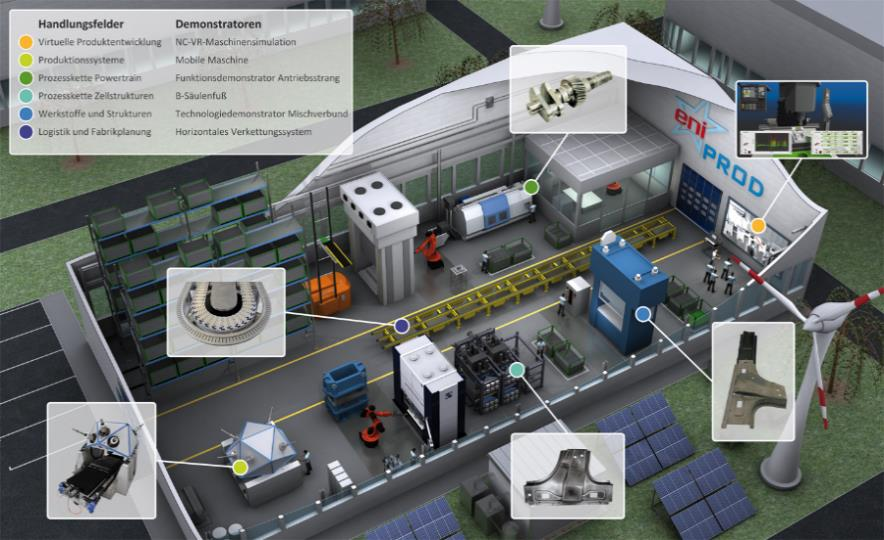 Technology Cluster eniprod Energy efficient Product- und Processinnovations in Production Technology