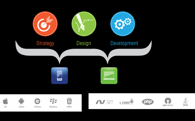 ABOUT US At TheAppLabb, we are fostering the transformative power of technology through Strategy, Design &