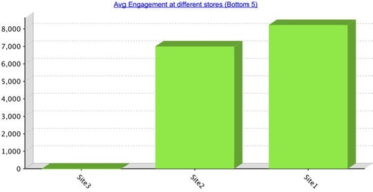 Operations 4-17 Figure 4-20 MPact Server Report - Average Engagement at different stores (Bottom 5) The Avg Engagement at different Stores (Bottom 5) chart lists the bottom 5 (or