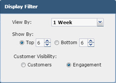 The filter displays information 1 Week or 1 Month, includes filtering up to the top fifteen or bottom ten sites, and displays information by Customers or Engagement spent within a product category.