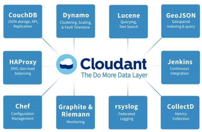 Cloudant: Foundation layer for IBM mobile solutions Open standards based NoSQL database-as-a-service provides guaranteed performance, reliability, scalability and availability for next-gen web,