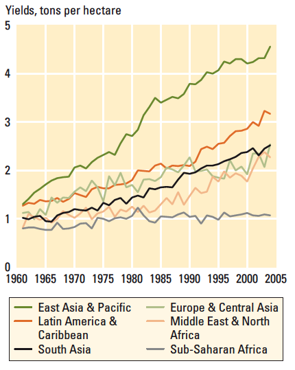 1. Framing the issue Over the past 50 years, crop yields have grown at very different rates around the world (Fig. 1).