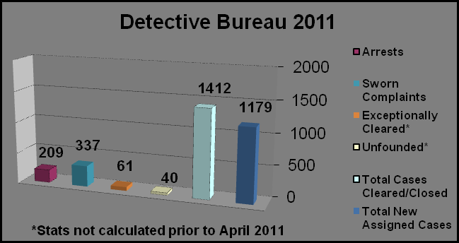 Criminal Investigations Division Detective Bureau: (352) 367-4170 The Detective Bureau is the followup investigative component of the Alachua County Sheriff s Office.