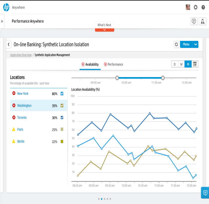 HP SaaS over-the-air (OTA) mobile monitoring Insight into wireless / carrier performance & availability Problems it solves: Root cause analysis is it the app or the wireless service?