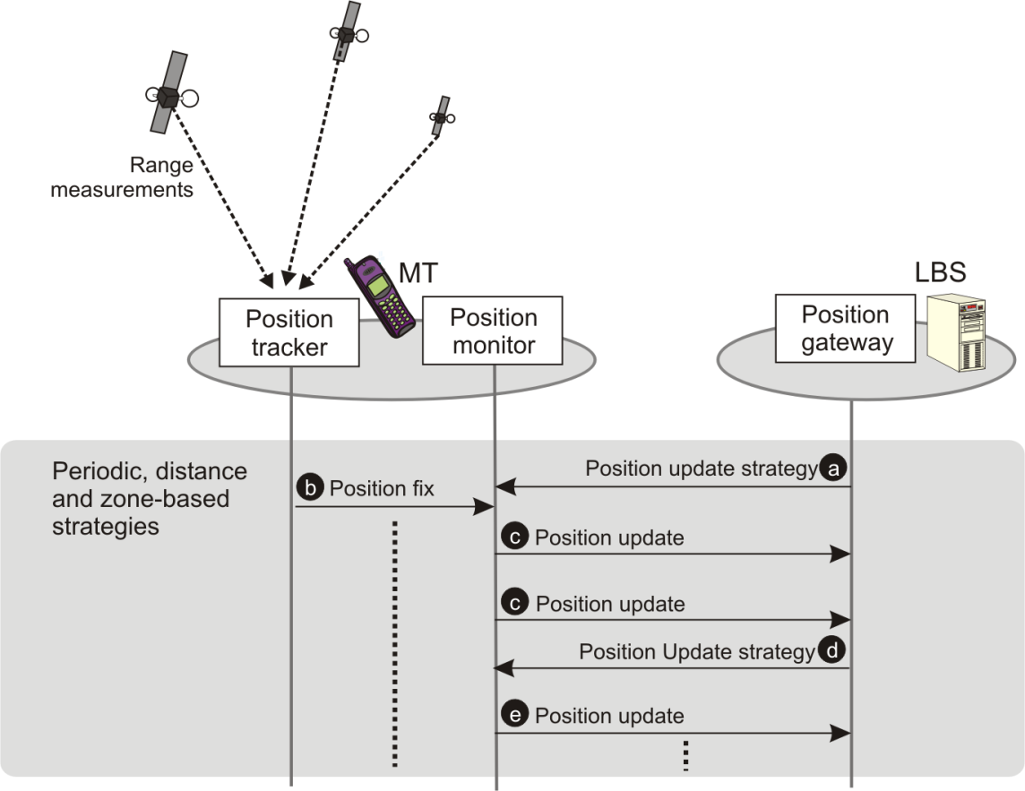Position Management II Architecture for Exchanging Position Updates (PUs) measured at a Mobile Terminal (MT) Position Tracker Terminal-based positioning in short intervals Location Server
