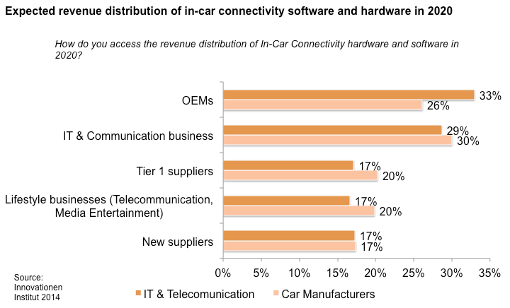 White Paper Revenue distribution software and hardware The expected revenue distribution of in-car connectivity software and hardware leads to a surprising result: The OEM s are anticipated to make