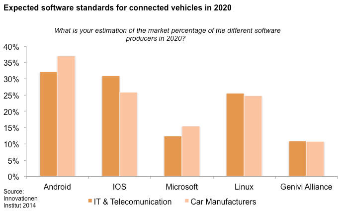 White Paper Software standards The anticipated software standard for connected vehicles in 2020 will be Android, closely followed by ios.