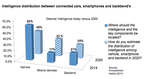 This outcome is compatible with chapter 5 where 25 percent of the innovators preferred the mobile device for the location of intelligence and data processing.