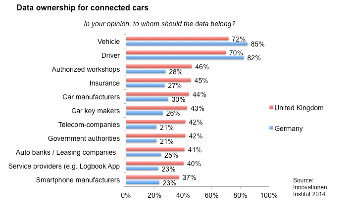 2. Data management In 2014, data management is already a major topic in the connected cars market. In a current publication, BMW unveiled 60.000 diagnosis sessions per day worldwide.