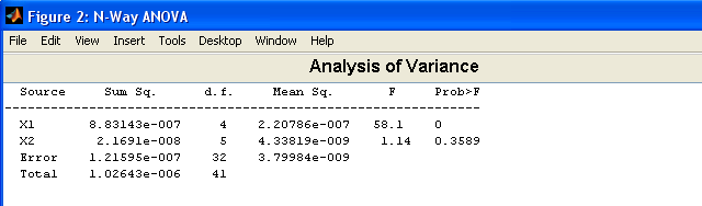 3.3.3.1 Analysis of variance (ANOVA) ANOVA is a technique that aims to discover whether data from nominally different groups are statistically different, that is, to determine whether the groups