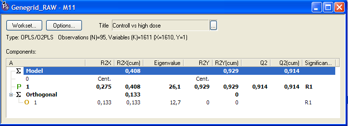 Task 5 PLS-DA between ontrol and High dose gives a strong model with R 2 =0.929 and Q 2 =0.916, the predictive variation, t1, corresponds to 27.