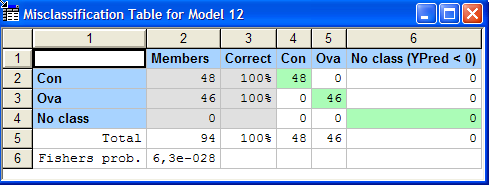 Task 5 All 94 members of the test set are correctly classified, see obs/pred plot and classification table below. varian ancer.m10 (PLS/2PLS), control vs.