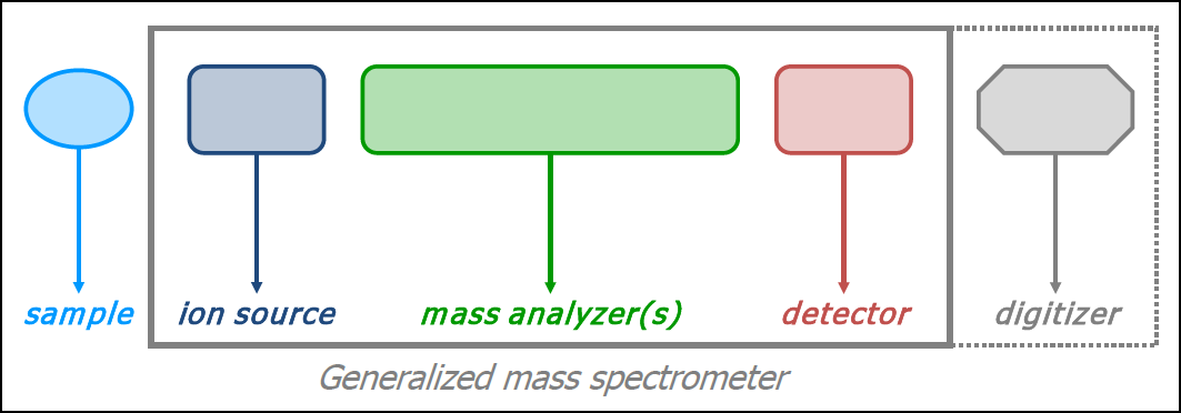 Mass Spectrometry The ion source ionizes molecules and brings them into the gas phase.