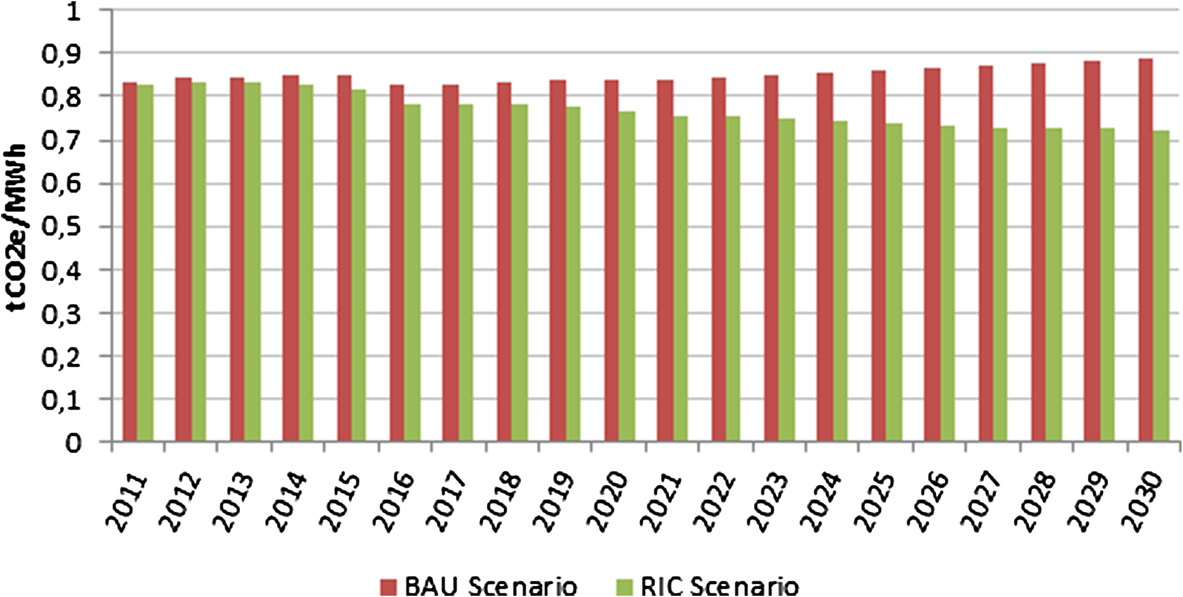 Xavier et al. Energy, Sustainability and Society 2013, 3:17 Page 12 of 13 Figure 10 Carbon intensity of electricity in the BAU and RIC scenarios.