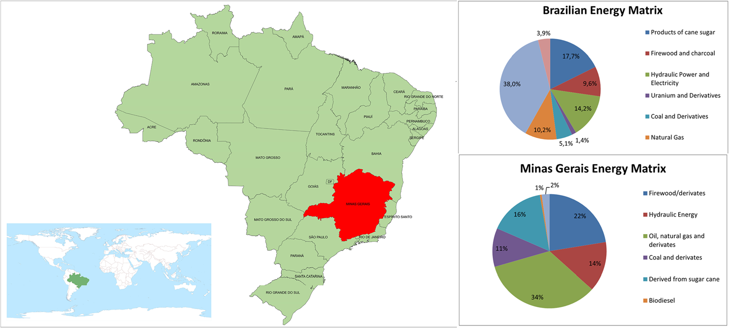 Xavier et al. Energy, Sustainability and Society 2013, 3:17 Page 2 of 13 Figure 1 Brazilian and Minas Gerais state energy mix. State [4].