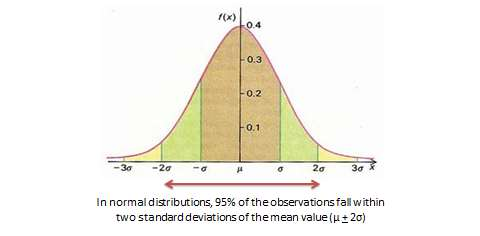 Q u a n t i t a t i v e A n a l y s i s : D e s c r i p t i v e S t a t i s t i c s 123 Figure 14.2. Normal distribution Table 14.1. Hypothetical data on age and self-esteem The two variables in this dataset are age (x) and self-esteem (y).