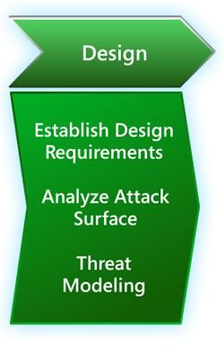 Design Phase HIPAA Security Rule Mapping 45 CFR 164.308 (a)(1)(i) - Security Management Process 45 CFR 164.308(a)(1)(ii)(A)- Risk Analysis 45 CFR 164.