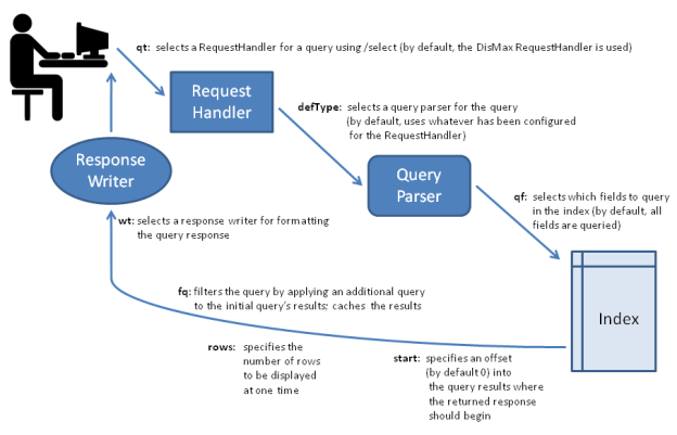 Figure 6. Query processing (Apache Solr Wiki, 2015) The process of querying starts when the specific request handler is invoked. In the next step the request handler calls a query parser.