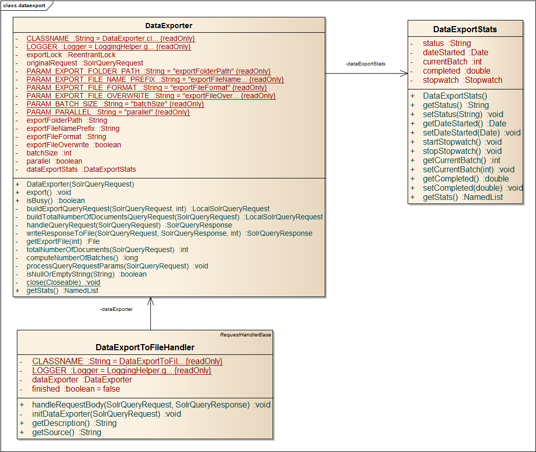 Figure 10. Export handler class diagram DataExportToFileHandler extends RequestHandleBase class, which is provided as a part of the Solr s API.