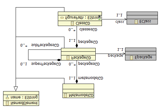 7.5. THE e-motions TOOL 183 Gcs models conforms to the GCS metamodel, which is depicted in Figure 7.26. The root of gcs models is a MetamodelGD (metamodel graphical definition) element.