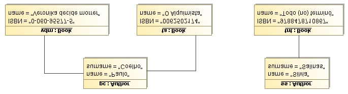 14 CHAPTER 2. BACKGROUND Figure 2.1: MDA architecture. Figure 2.2: The Author metamodel. modeling language for authors and books. In this metamodel, named Author, authors can write several books.