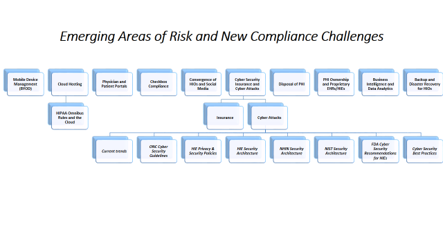 Slide 23 Slide 24 What are New Compliance Challenges?