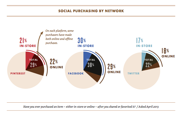Do social networks support sales?