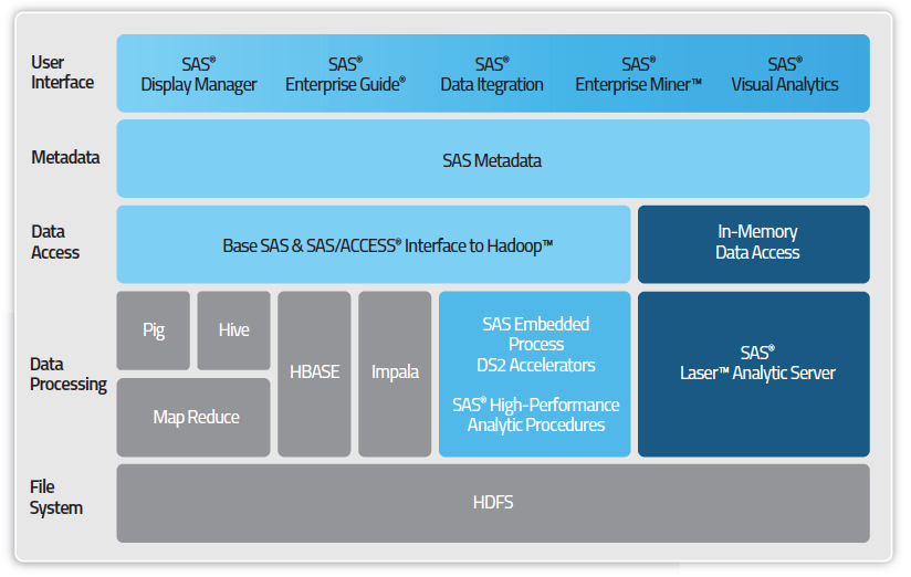 SAS and Cloudera: The Power to Know at Scale SAS High Performance Analytics Server SAS Visual