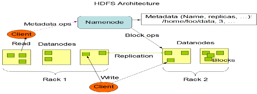 HDFS has a master/slave architecture. An HDFS cluster consists of a single NameNode, a master server that manages the file system namespace and regulates access to files by clients.