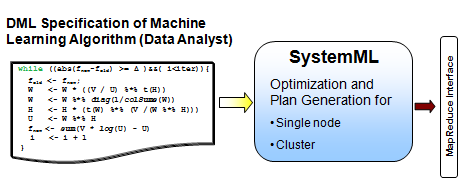 ML Analytics Statistical and Predictive Analysis Framework for machine learning