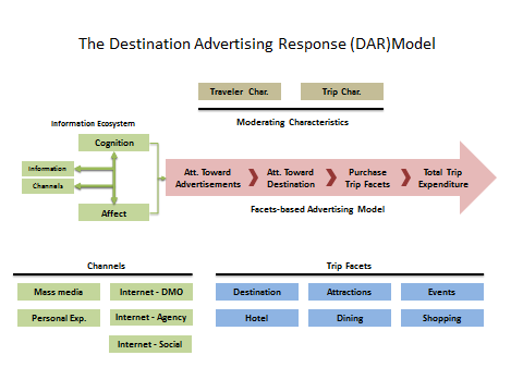 Example - Destination advertising evaluation model New model of destination advertising response